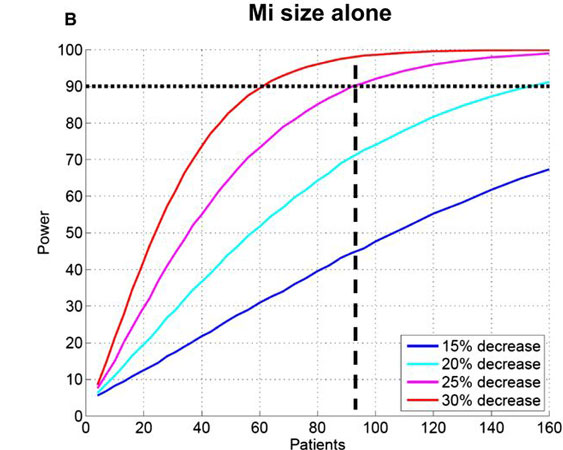 Graph displaying power curves for various effect sizes of interest