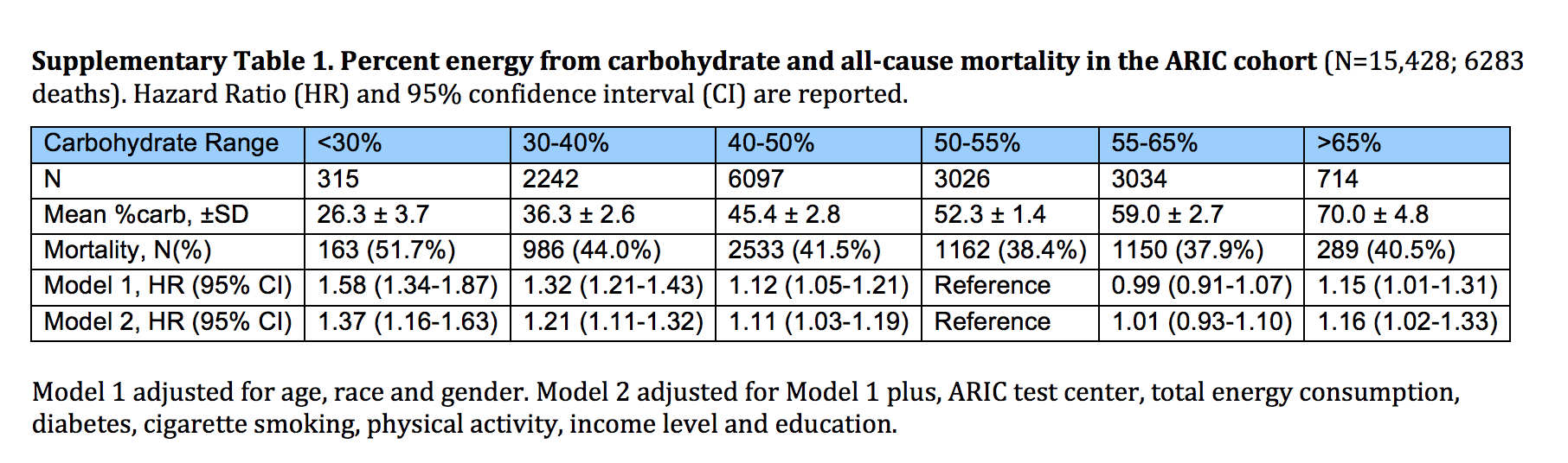 Table stratifying carbohydrate intake by percentage and the correspondoing hazard ratios.