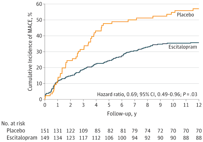 Survival curve showing data from associations between antidepressants and major adverse cardiac events