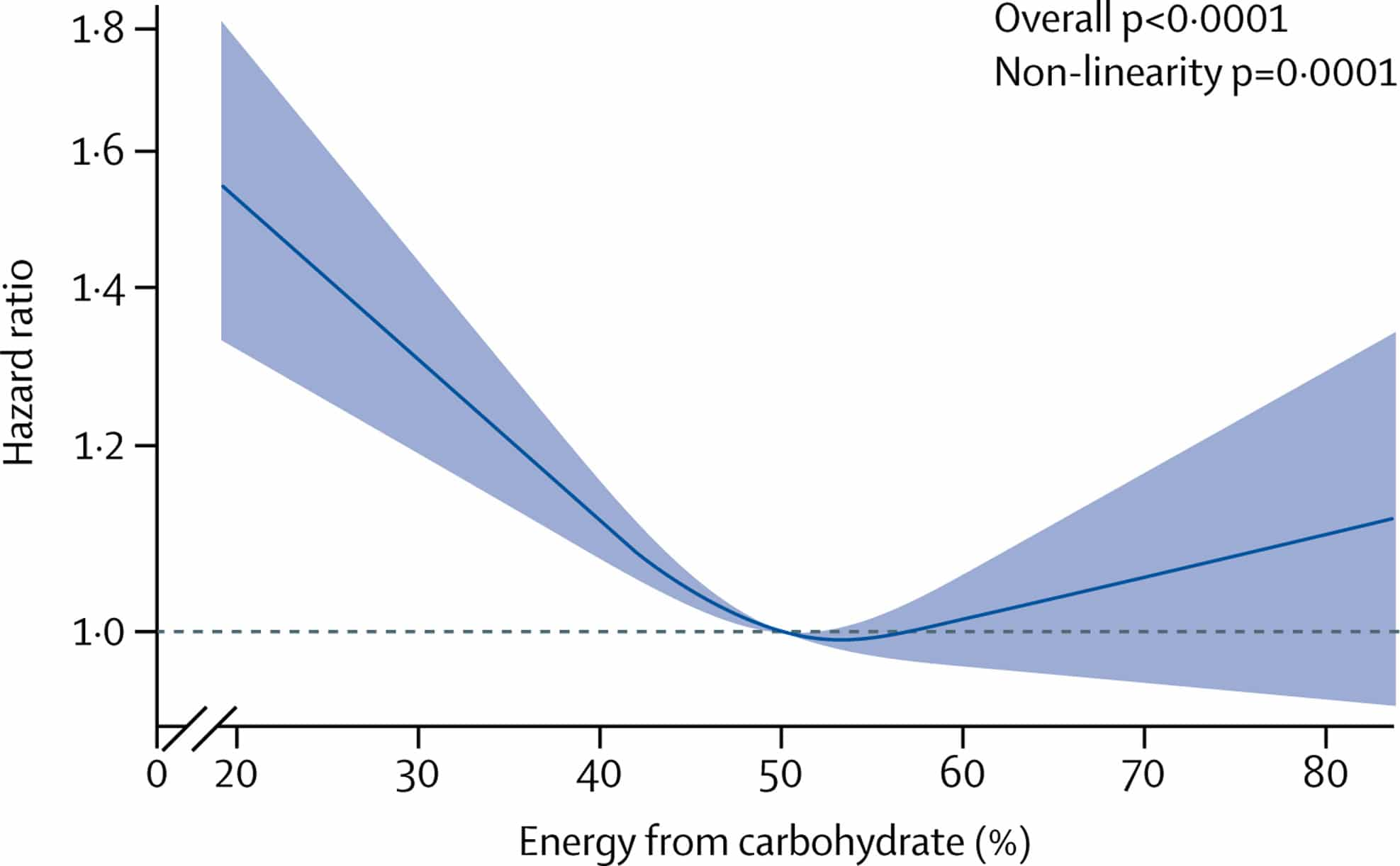 Graph showing the nonlinear relationship between carbohydrate consumption and mortality compared to the reference group