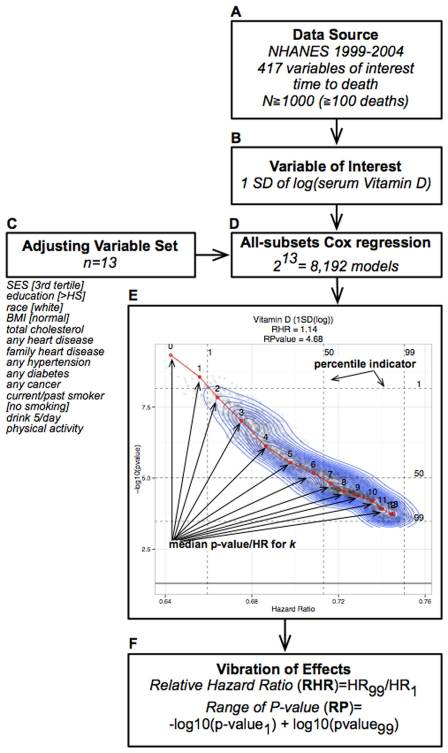 The vibration of effects, depicting how much analytical flexibility there is with covariate choice in model building and selection