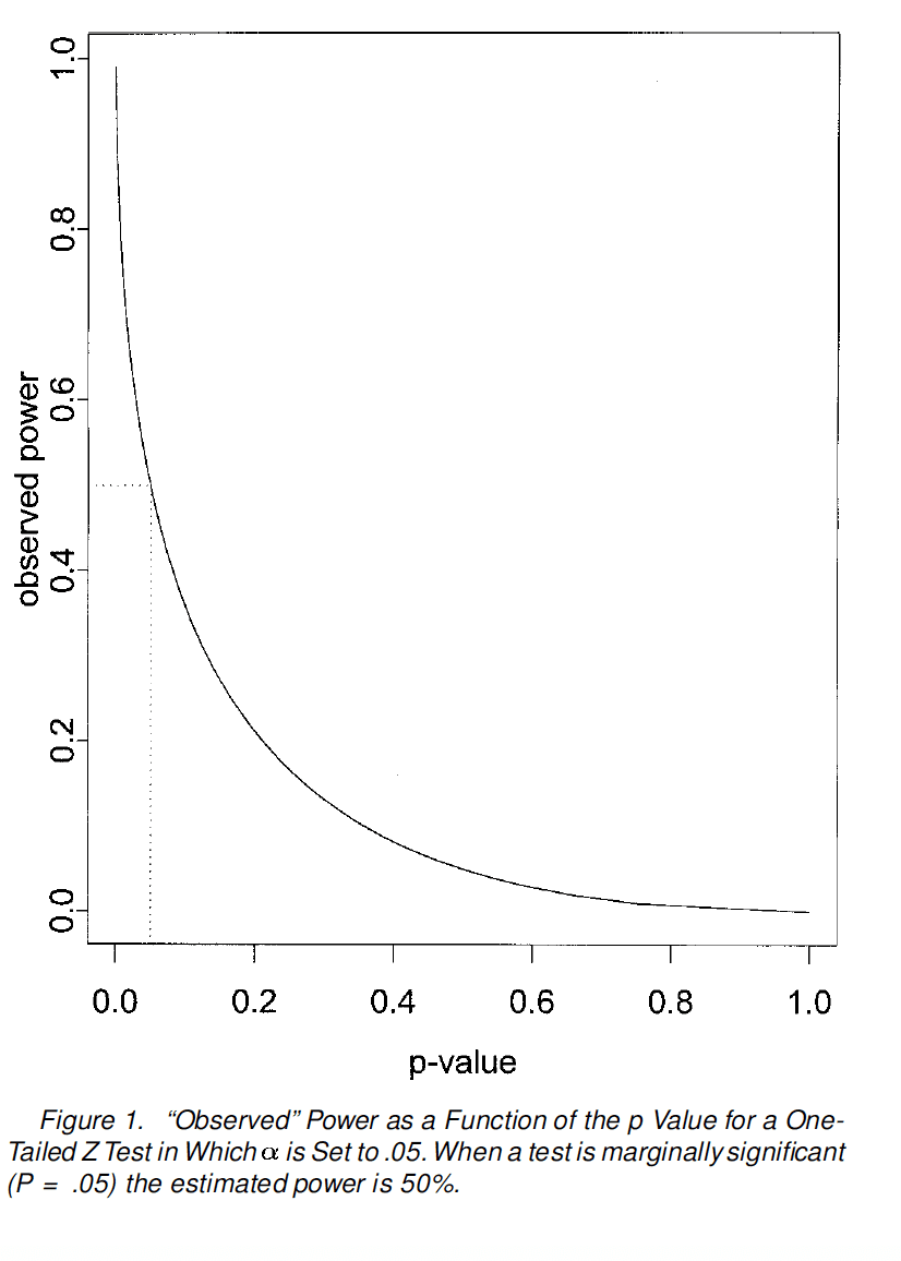 Graphical depiction of how observed power is a direct transformation of the observed P-value